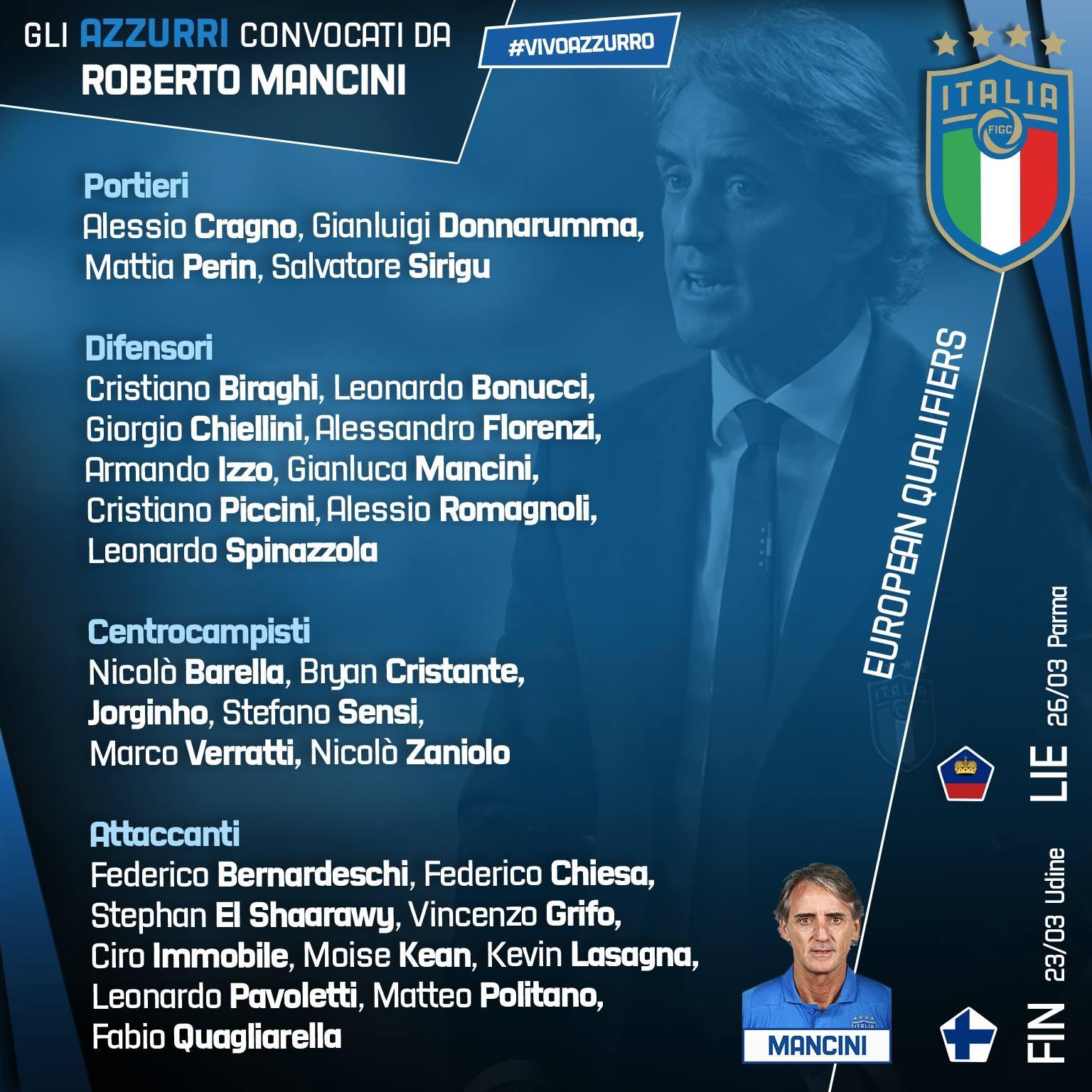 Photo of Nazionale. Mancini convoca Quagliarella, fuori Balotelli
