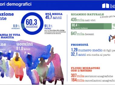 Istat-Nascite