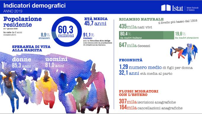 Photo of Crisi nascite in Italia, l'allarme dei dati ISTAT